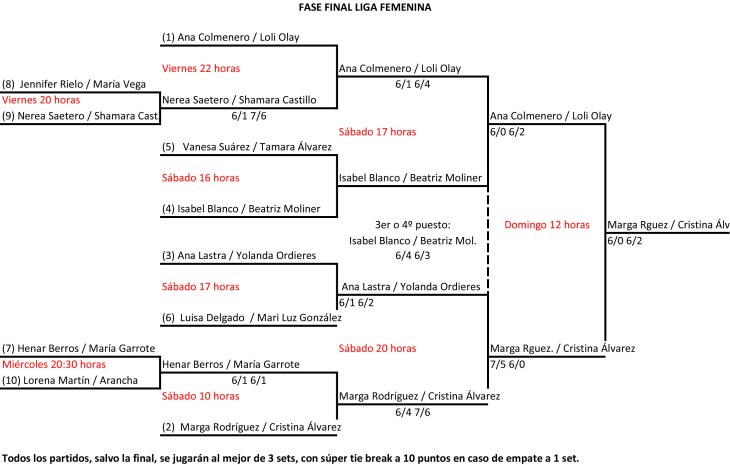FASE FINAL femenina-1