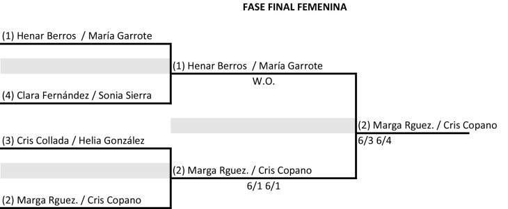 FASE FINAL femenina